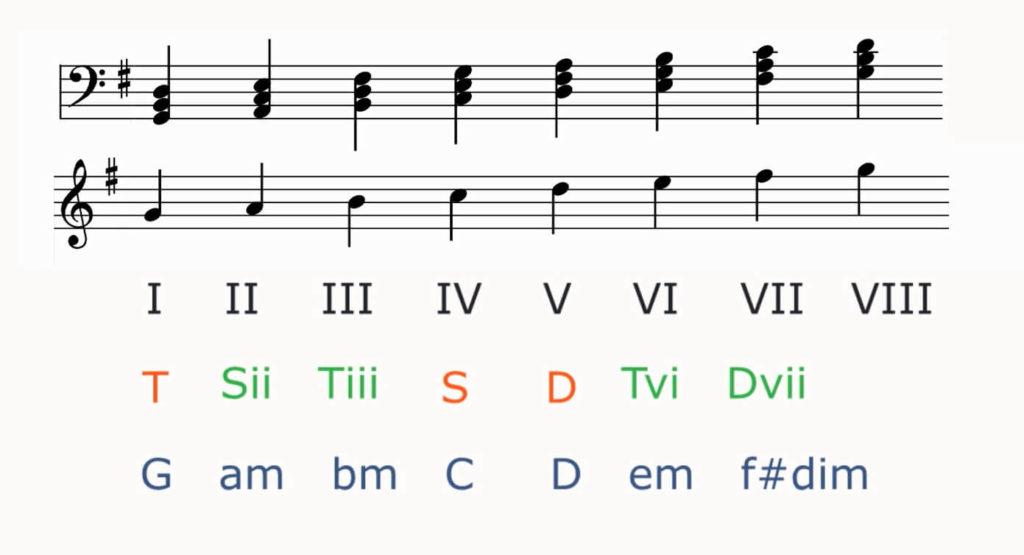analiza harmoniczna